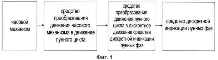 Способ дискретной индикации лунных фаз на циферблате часов и часы с дискретной индикацией лунных фаз на циферблате