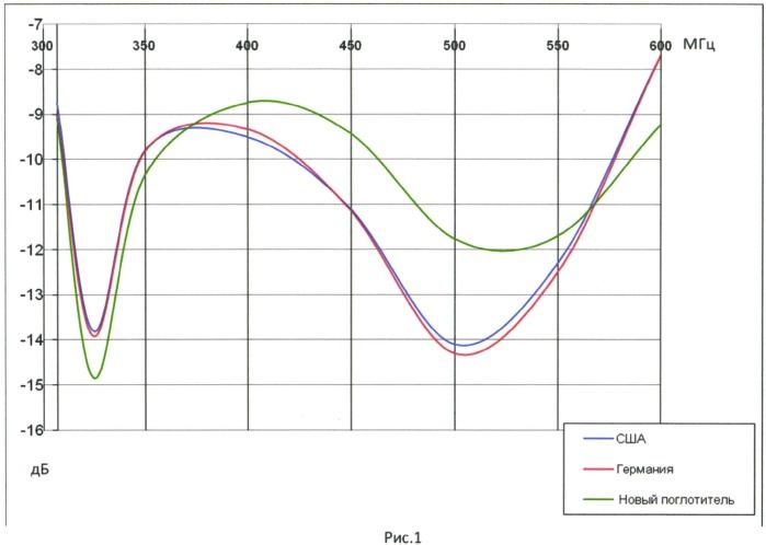 Поглотитель электромагнитных волн