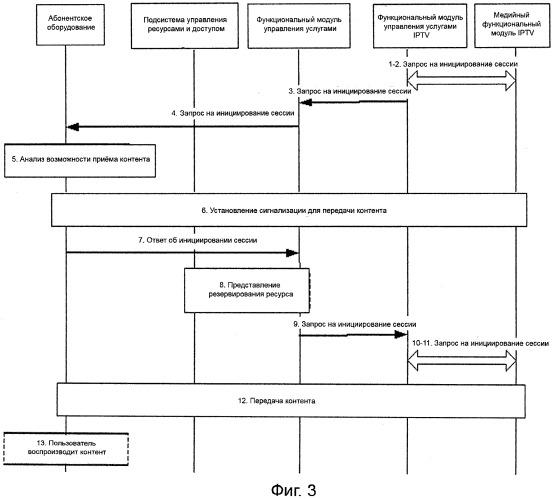 Интерактивная система iptv и способ распространения в ней контента