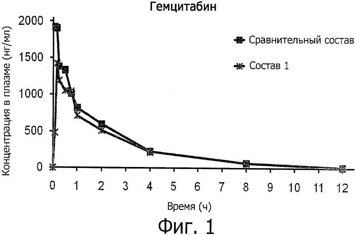 Самомикроэмульгирующаяся оральная фармацевтическая композиция, содержащая гидрофильное лекарственное средство, и способ ее приготовления