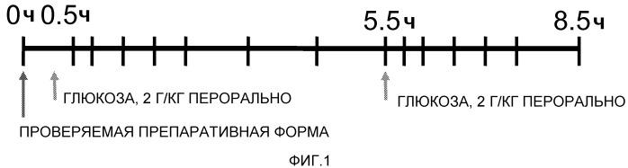 Комбинация инсулина и агониста glp-1