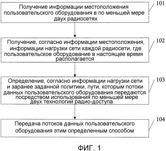Способ, система, и устройство для агрегации радиосети
