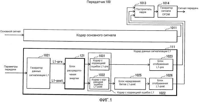 Передатчик, способ передачи, приемник, способ приема, программа и интегральная схема