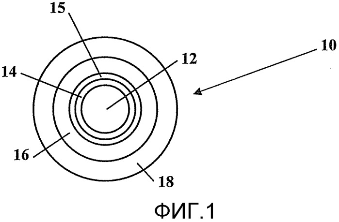 Оптическое волокно, содержащее многослойную систему покрытий