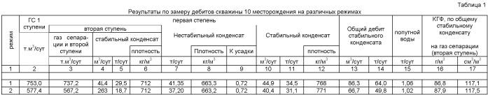 Способ и установка для измерения дебитов продукции газоконденсатных и нефтяных скважин