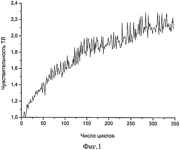 Способ термолучевой обработки вещества тл-осл твердотельного детектора ионизирующих излучений на основе оксида алюминия