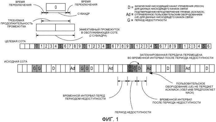 Адаптация запроса harq для сбора системной информации соседней соты