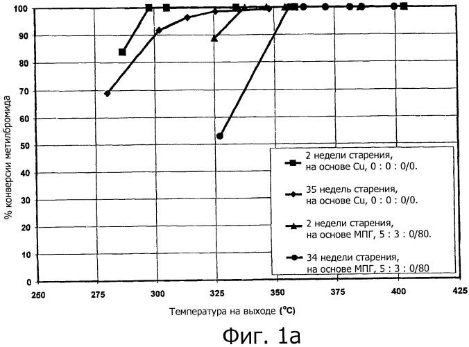 Медь- и марганецсодержащие катализаторы на основе неблагородных металлов для окисления монооксида углерода и летучих органических соединений