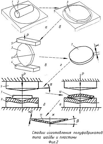 Способ изготовления полуфабрикатов типа галет и шайб из цилиндрической заготовки горячей обработкой давлением