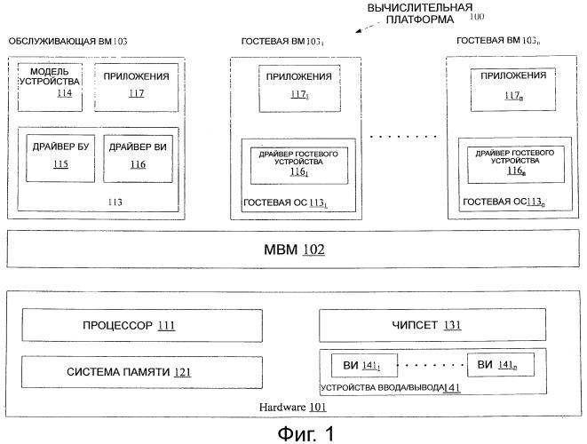 Способ и устройство для осуществления операции ввода/вывода в среде виртуализации