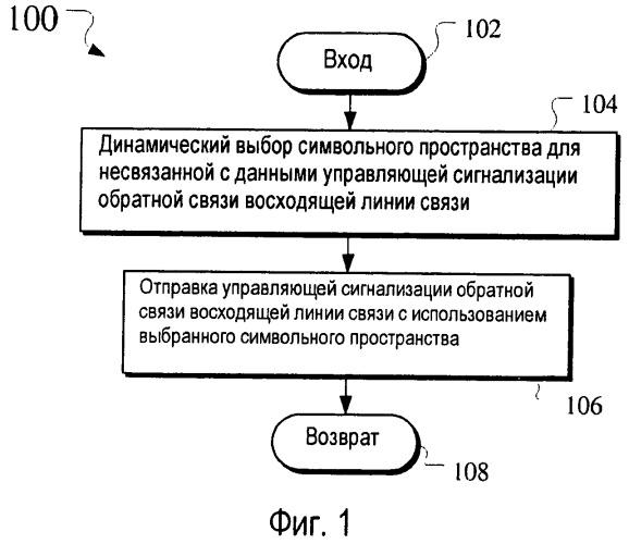 Сигнализация восходящей линии связи адаптивного транспортного формата для несвязанных с данными управляющих сигналов обратной связи