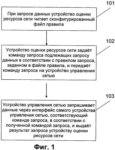 Способ получения данных при оценке ресурсов сети и устройство для осуществления способа