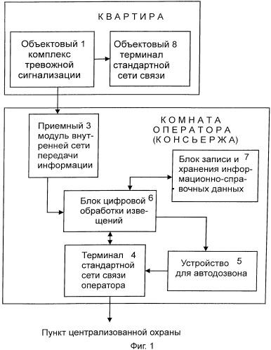 Корпоративный колл-центр для охраны и информационного обслуживания группы объектов