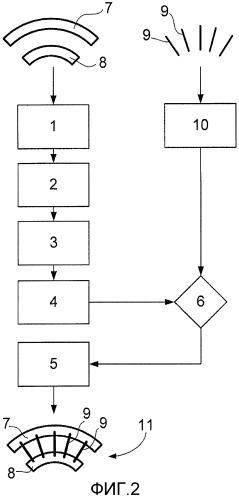 Способ изготовления системы, содержащей множество лопаток, установленных в платформе
