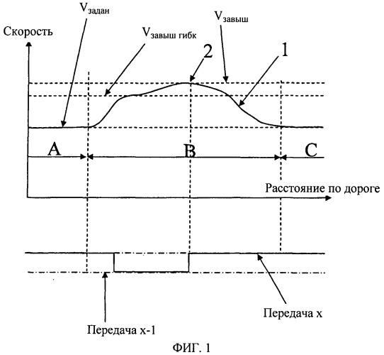Способ и система управления системой автоматического поддержания скорости транспортного средства