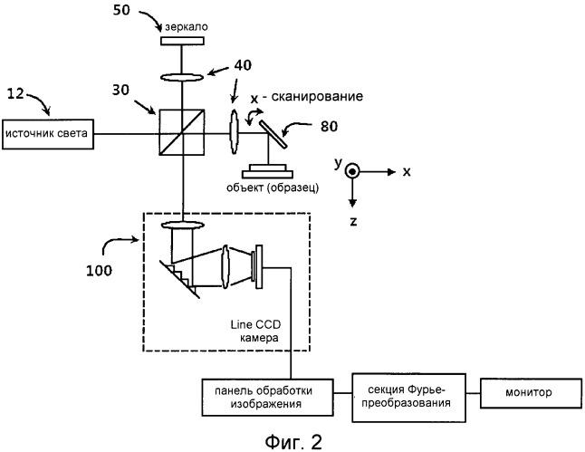 Устройство для оптической томографии (варианты)