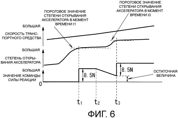 Устройство управления силой нажатия на педаль акселератора