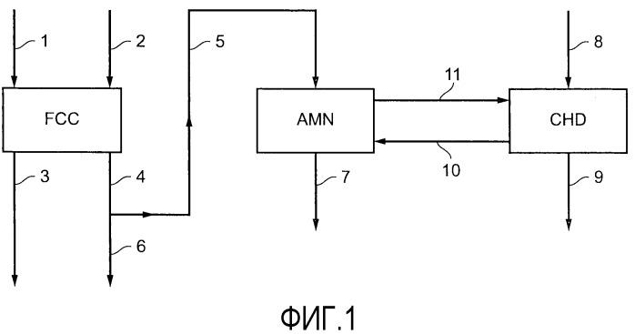 Новый способ рекуперации co2, выделяющегося дымовыми газами, образующимися в зоне регенерации установки каталитического крекинга