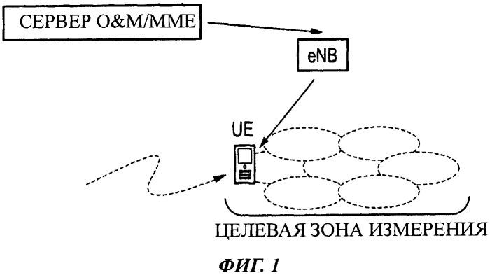 Способ мобильной связи