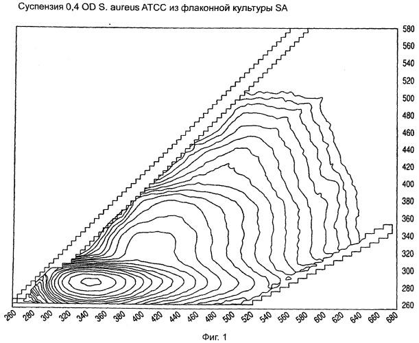 Способы разделения и характеристики микроорганизмов с помощью идентификатора