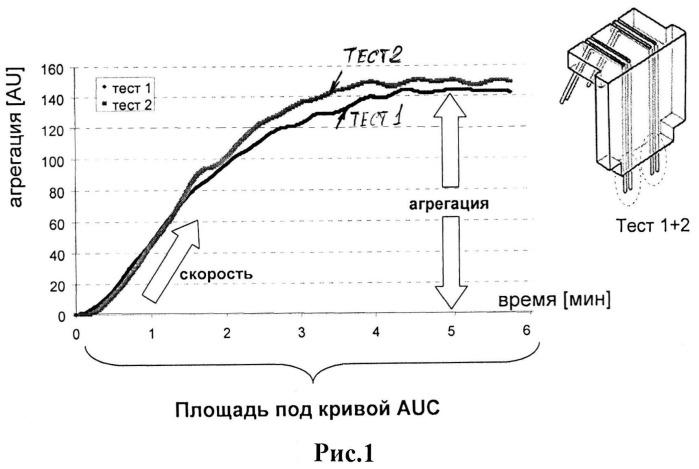 Способ диагностики нарушений агрегации тромбоцитов при муковисцидозе у детей