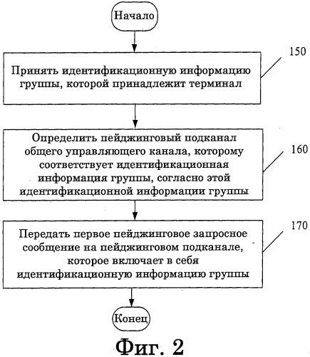 Способ, устройство и система для пейждинга