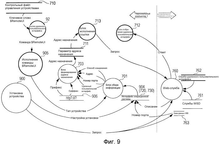 Устройство обработки информации, которое взаимодействует с периферийным устройством, способ и управляющая программа