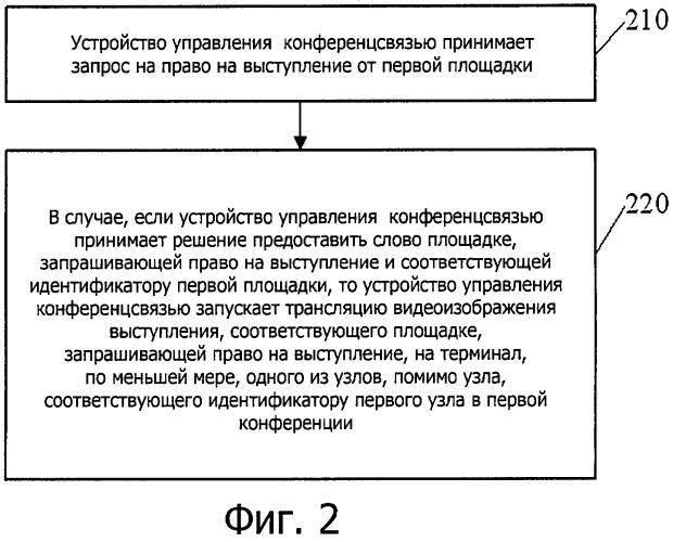 Способ управления конференц-связью и относящиеся к нему устройство и система