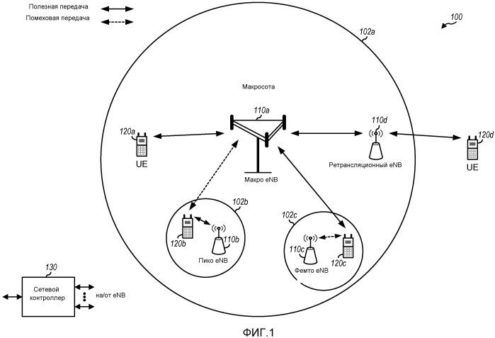 Сообщение информации состояния канала в сети беспроводной связи