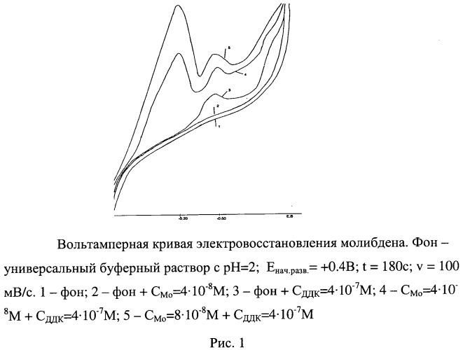 Способ определения молибдена катодной вольтамперометрией