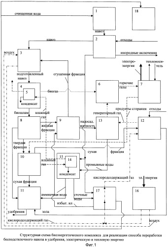 Способ переработки бесподстилочного навоза в удобрения, электрическую и тепловую энергию и биоэнергетическая установка для его реализации
