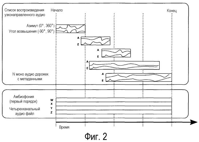 Способ и устройство для кодирования и оптимальной реконструкции трехмерного акустического поля