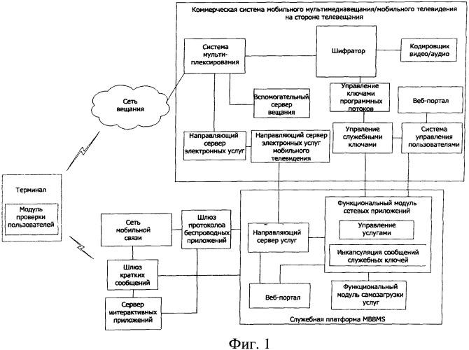 Способ и терминал для управления параметрами аутентификации