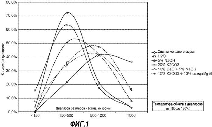 Измельчение и уплотнение частиц биомассы