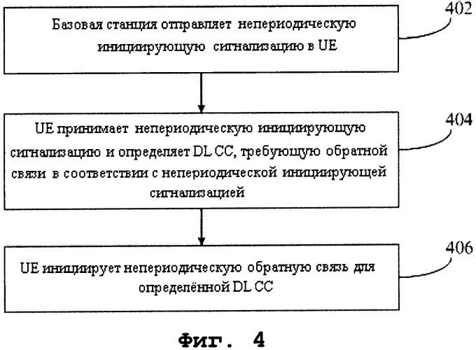 Способ и система для непериодической обратной связи в условиях агрегации несущих