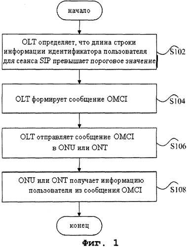 Способ, устройство и система для обработки информации идентификатора пользователя в системе gpon