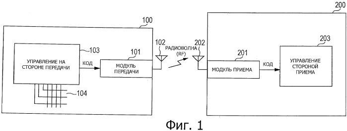 Способ и устройство передачи данных, и способ и устройство обмена данными