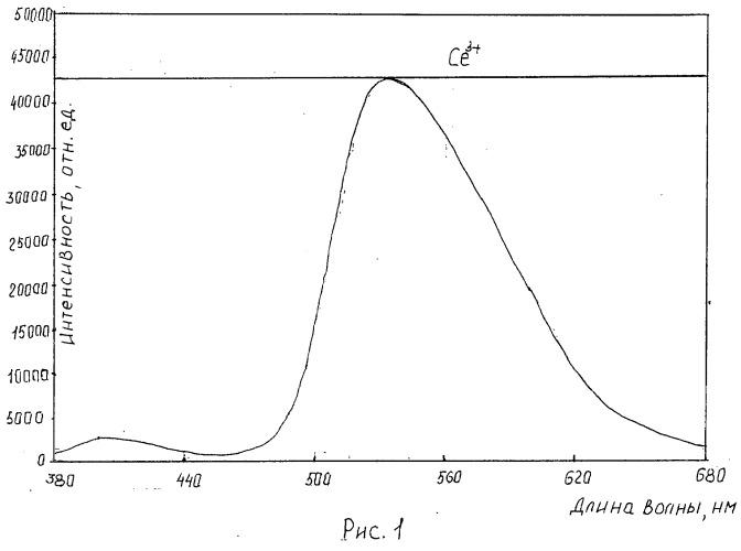 Монокристаллический люминофорный материал для светодиодов белого света