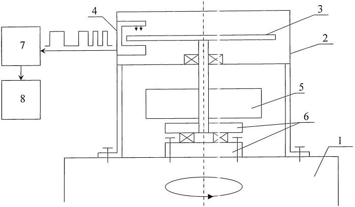 Способ и устройство для измерения углового ускорения контролируемого объекта