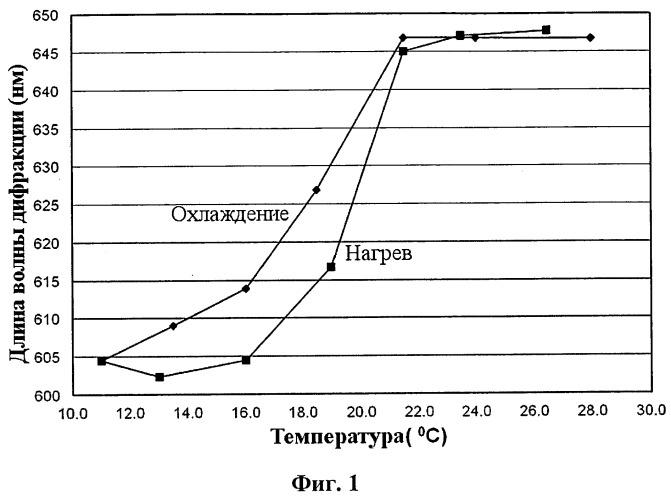 Температурно-чувствительный композит для фотонных кристаллов