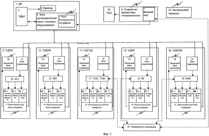 Система диагностики узлов мотор-вагонного подвижного состава на участках ремонта