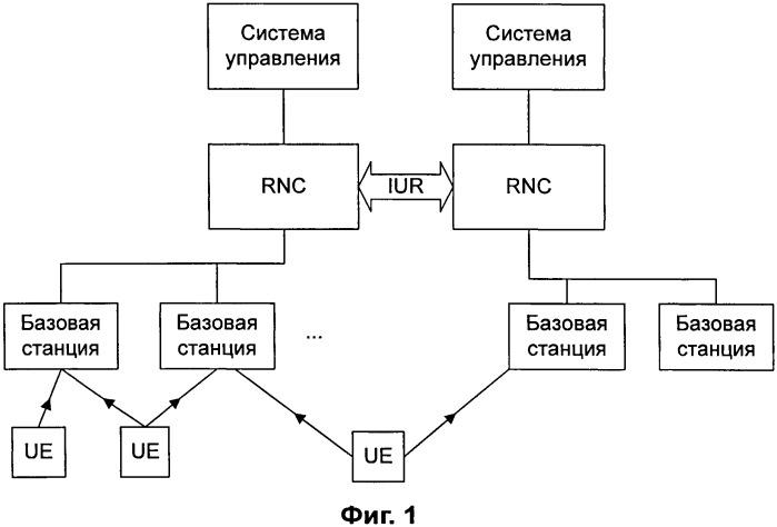 Способ и система для автоматического конфигурирования смежных сот в сети мобильной связи