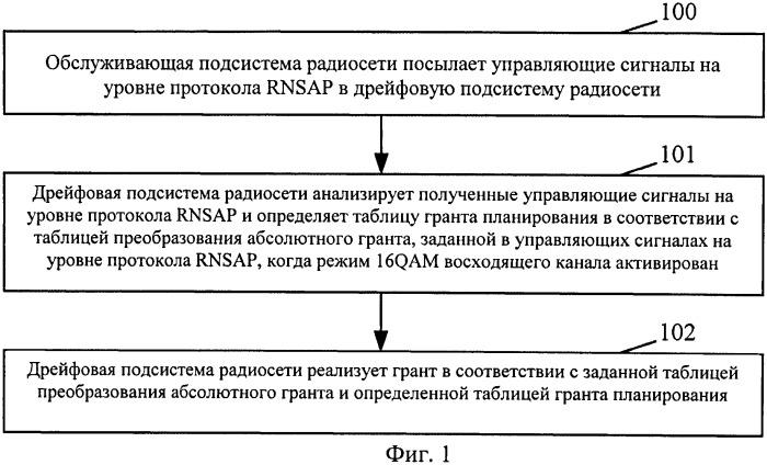 Способ и система для реализации сигнала ограничения мощности в быстром планировании
