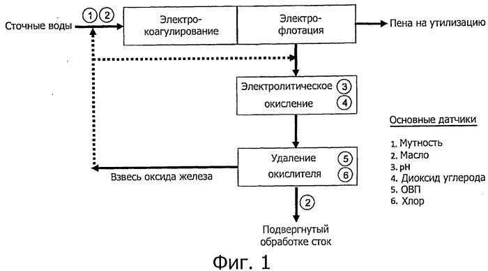 Способ электрохимической обработки сточных вод и устройство для его осуществления