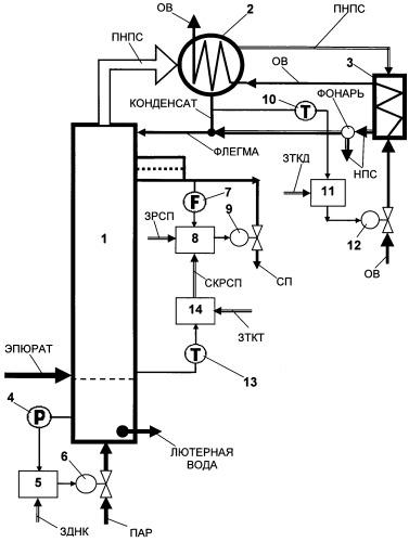 Способ автоматического управления спиртовой колонной брагоректификационной установки