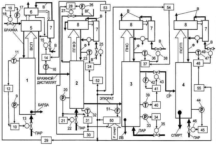 Способ автоматического управления процессом брагоректификации