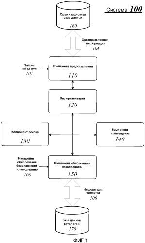 Методики управления доступом к организационной информации субъекта