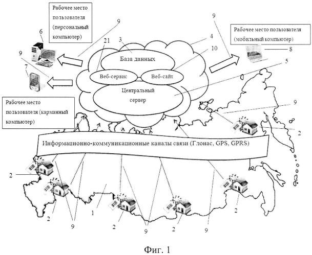 Способ дистанционного контроля за опасными производственными объектами на базе информационно-технологических систем с использованием средств радиочастотной идентификации и комплекс устройств для его реализации