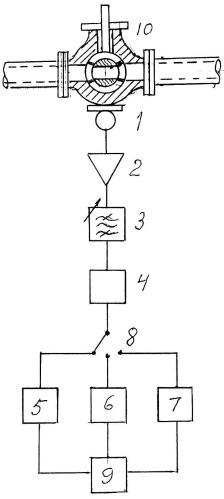 Устройство контроля герметичности запорной арматуры трубопровода