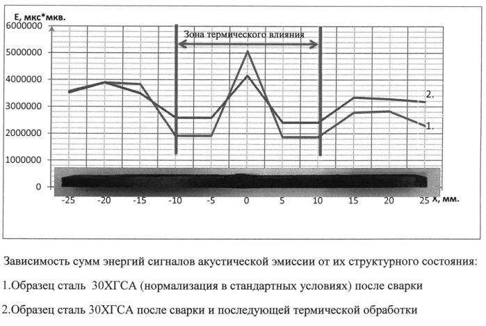 Способ контроля зоны термического влияния сварных соединений